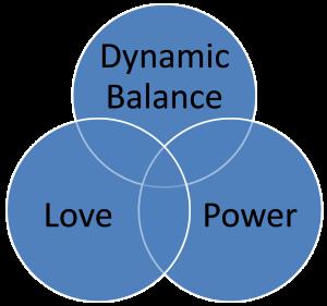 Love - Power