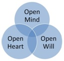open heart mind will
