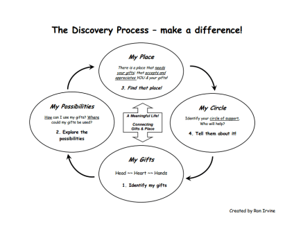 discovery process
