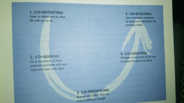 theory-u-simplified